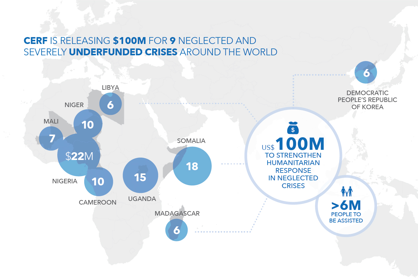 CERF releases us$100 million for the world's most neglected crises