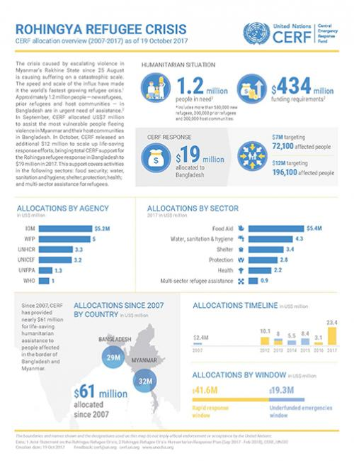 Rohingya Refugee Crisis: CERF allocation overview