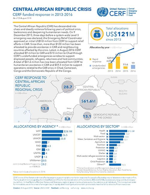 Central African Republic Crisis CERF funded response in 2013 2016
