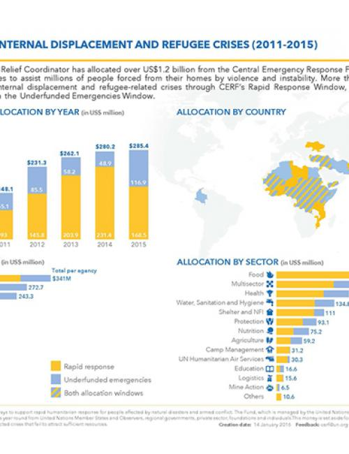 CERF funding to internal displacement and refugee crises (2011-2015)