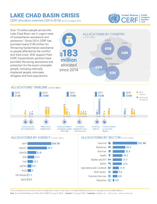 Lake Chad Basin Crisis: Allocations overview 2014-2018