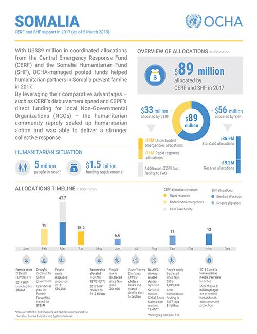 Somalia: CERF and SHF support in 2017 (as of 5 March 2018)