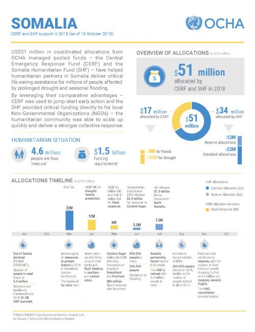 Somalia: CERF and SHF support in 2018 (as of 16 October 2018)