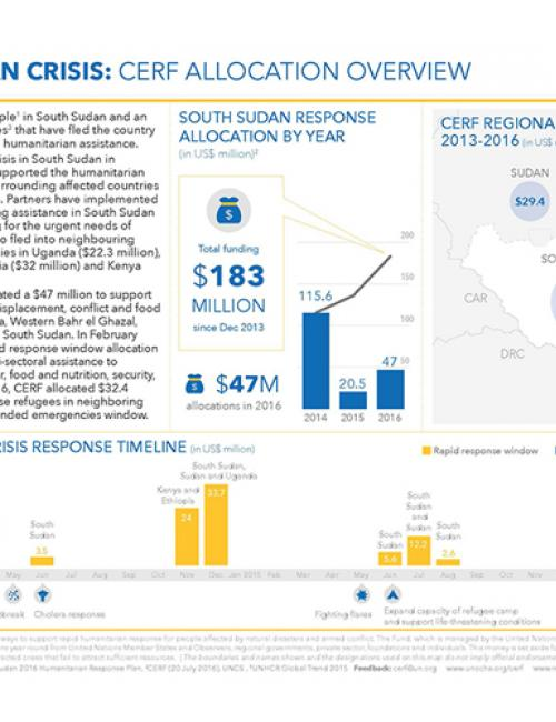 South Sudan: CERF allocations overview