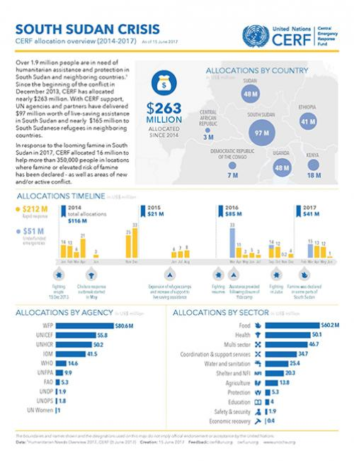 South Sudan Crisis: CERF allocation overview (2014-2017)