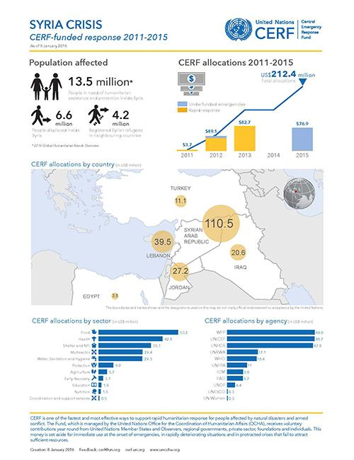 Syria crisis: CERF-funded response 2011-2015